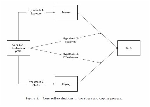 core self-evaluations in the stress and coping process